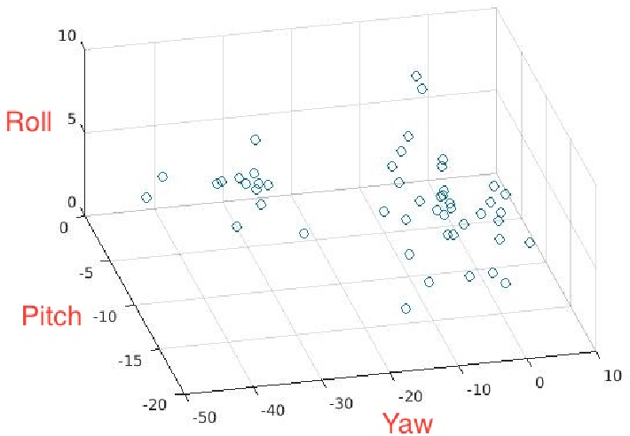 Figure 3 for Pose-Selective Max Pooling for Measuring Similarity