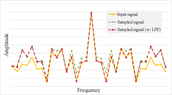 Figure 1 for Low Pass Filter for Anti-aliasing in Temporal Action Localization