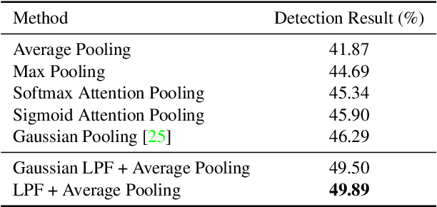 Figure 2 for Low Pass Filter for Anti-aliasing in Temporal Action Localization