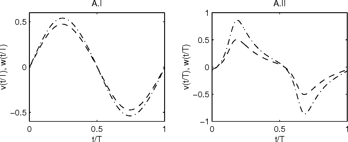 Figure 2: The orbits of the periodic solutions A.I (left) and A.II (right) with (dashed line) and (dash-dotted line).