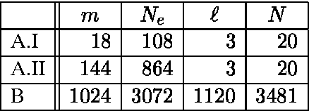 Table 1: The values of the mesh characteristics , , and .