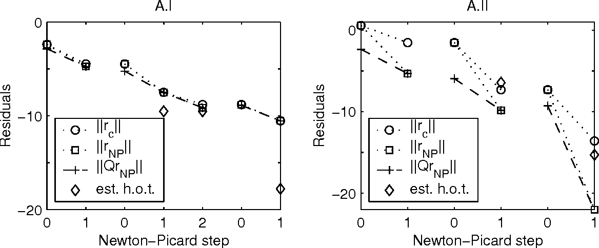 Figure 5: For periodic solutions A.I (left) and A.II (right): ( , dotted line), ( , dotted line), ( , dashed line) and an estimation of the higher-order terms ( ) vs. the Newton-Picard step.