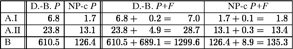 """Table 3: CPU time in seconds for DDE-BIFTOOL (""""D.-B."""") and the Newton-Picard collocation method (""""NP-c"""") for the computation of a periodic solution (""""P"""") and the computation of both a periodic solution and the Floquet multipliers (""""P+F"""")."""