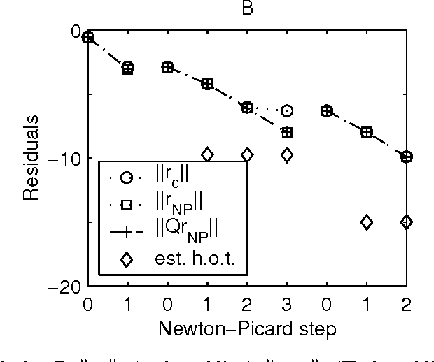 Figure 6: For periodic solution B: ( , dotted line), ( , dotted line), ( , dashed line) and an estimation of the higher-order terms ( ) vs. the Newton-Picard step.