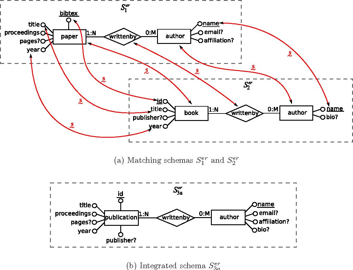 Schema Matching and Schema Merging based on Uncertain Semantic ...