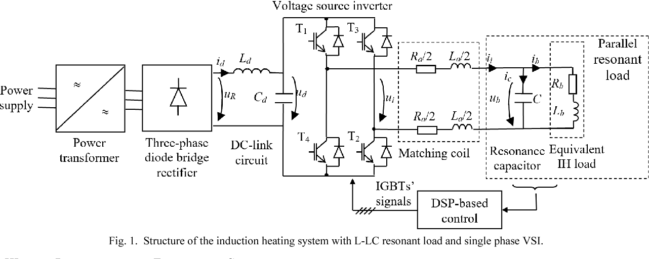 structure of the induction heating system with l-lc resonant load