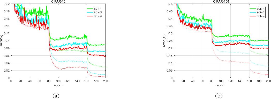 Figure 2 for Supervised Deep Sparse Coding Networks