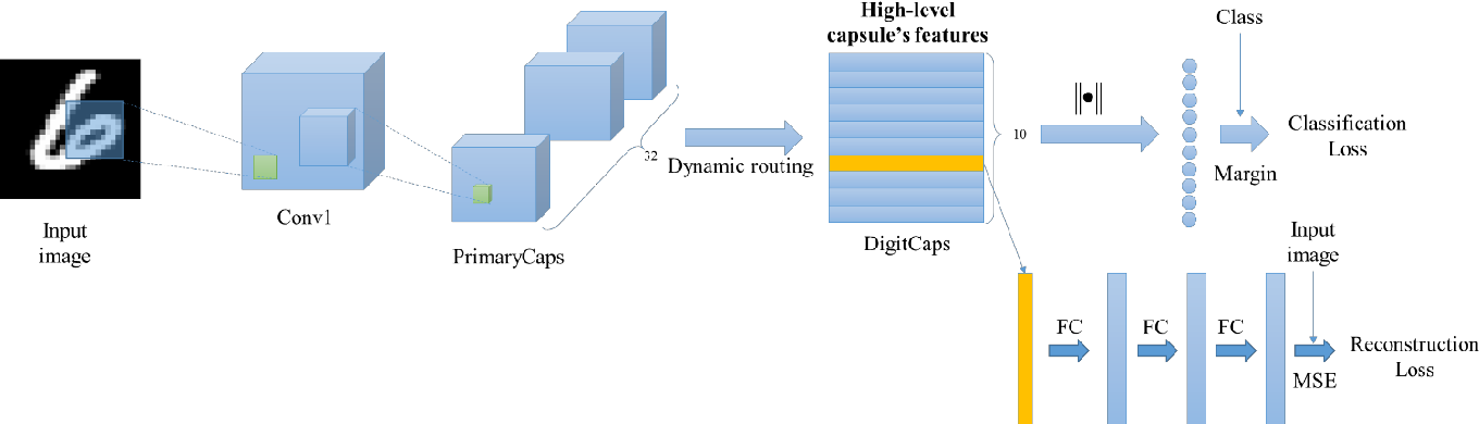 Figure 3 for Accurate reconstruction of image stimuli from human fMRI based on the decoding model with capsule network architecture