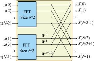 Figure 1 for FFT-Based Deep Learning Deployment in Embedded Systems