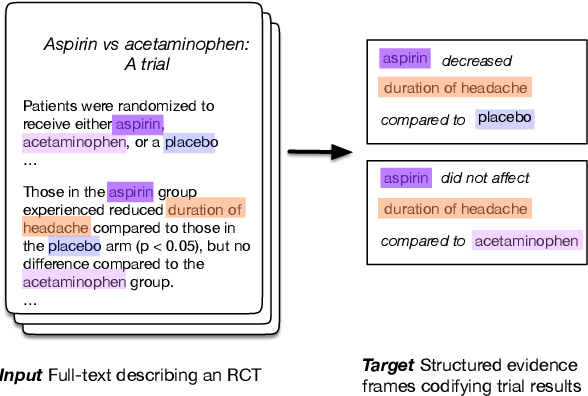 Figure 1 for Understanding Clinical Trial Reports: Extracting Medical Entities and Their Relations