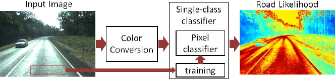 Figure 2 for Road Detection by One-Class Color Classification: Dataset and Experiments