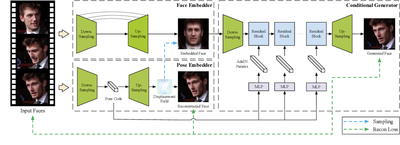 Figure 3 for Realistic Face Reenactment via Self-Supervised Disentangling of Identity and Pose