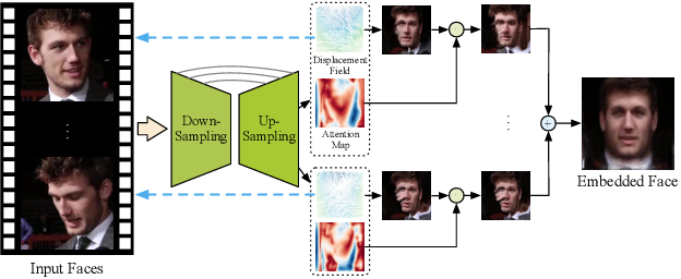Figure 4 for Realistic Face Reenactment via Self-Supervised Disentangling of Identity and Pose