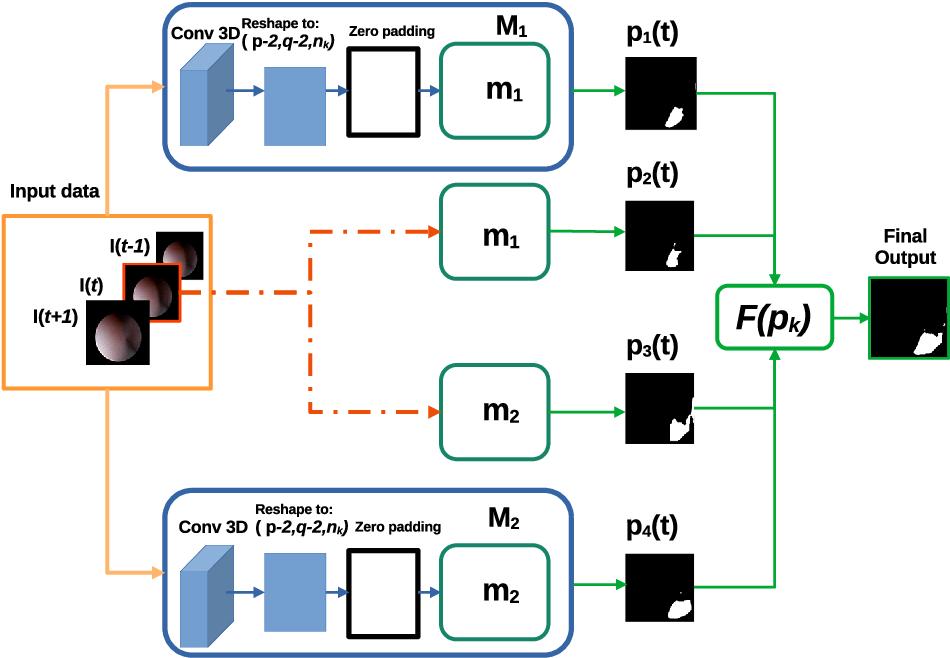 Figure 3 for Using spatial-temporal ensembles of convolutional neural networks for lumen segmentation in ureteroscopy