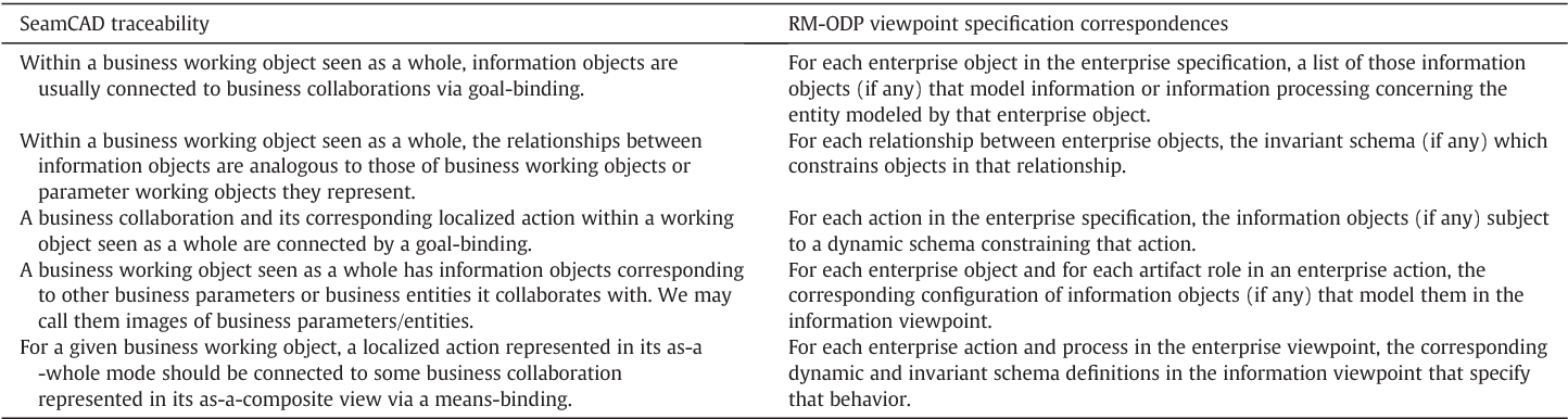 Table 3 RM-ODP enterprise and information viewpoint specification correspondences in terms of t