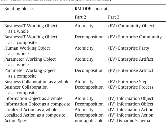 Table 2 ODP-based building blocks for modeling EA hierarchically.