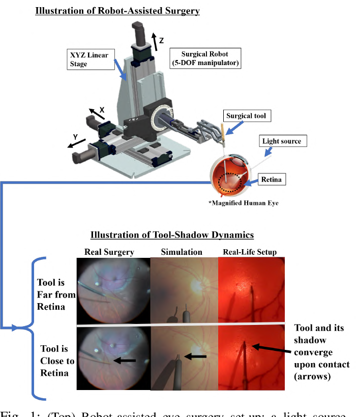 Figure 1 for Autonomously Navigating a Surgical Tool Inside the Eye by Learning from Demonstration