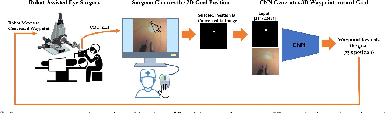 Figure 3 for Autonomously Navigating a Surgical Tool Inside the Eye by Learning from Demonstration