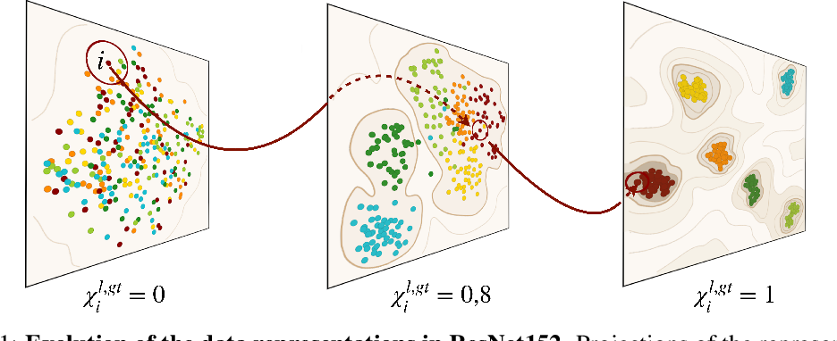 Figure 1 for Hierarchical nucleation in deep neural networks