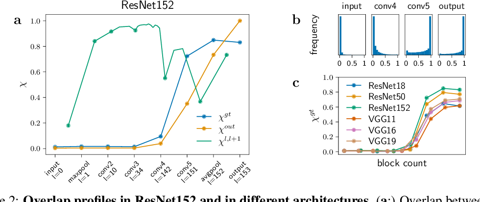 Figure 2 for Hierarchical nucleation in deep neural networks