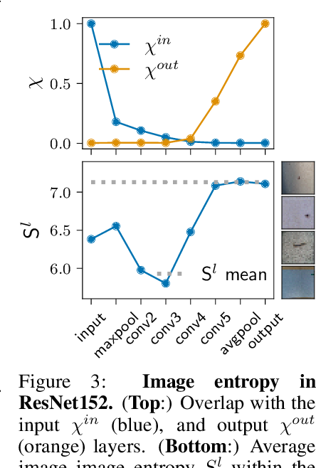 Figure 3 for Hierarchical nucleation in deep neural networks