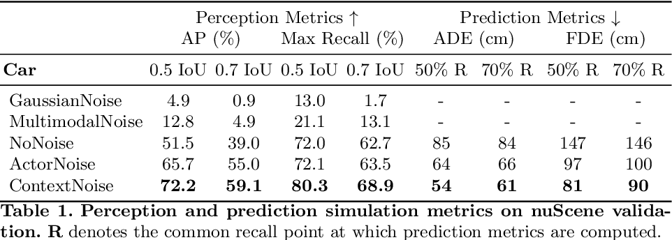 Figure 2 for Testing the Safety of Self-driving Vehicles by Simulating Perception and Prediction