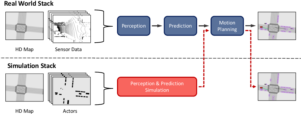 Figure 1 for Testing the Safety of Self-driving Vehicles by Simulating Perception and Prediction