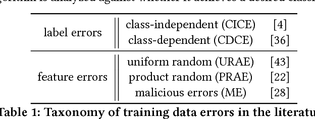 Figure 1 for Resilient Linear Classification: An Approach to Deal with Attacks on Training Data