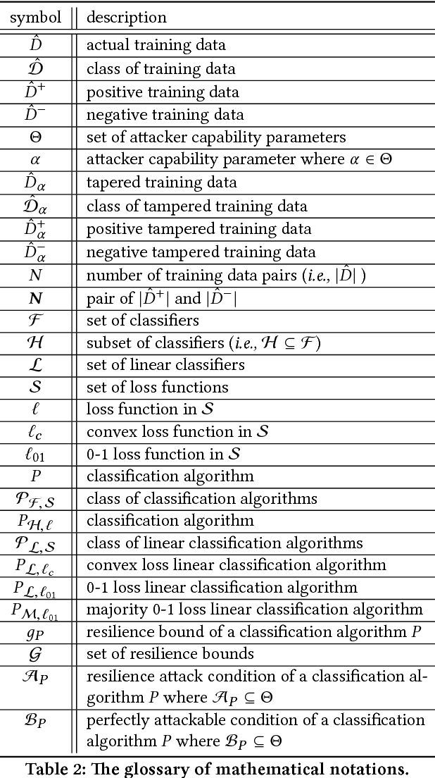 Figure 3 for Resilient Linear Classification: An Approach to Deal with Attacks on Training Data