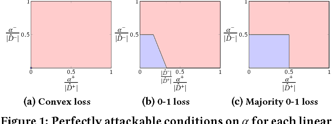 Figure 2 for Resilient Linear Classification: An Approach to Deal with Attacks on Training Data
