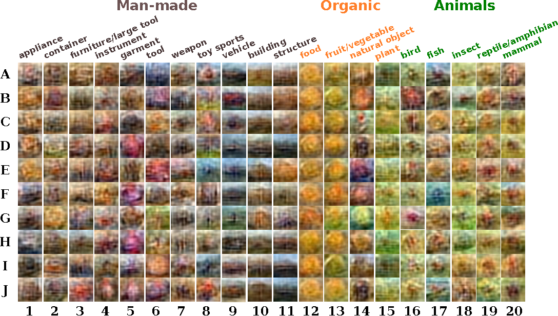 Figure 1 for Unveiling the Dreams of Word Embeddings: Towards Language-Driven Image Generation