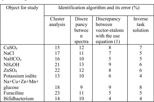 TABLE 3. Comparatively assessment of algorithms for recognition of spectral images of water solutions.
