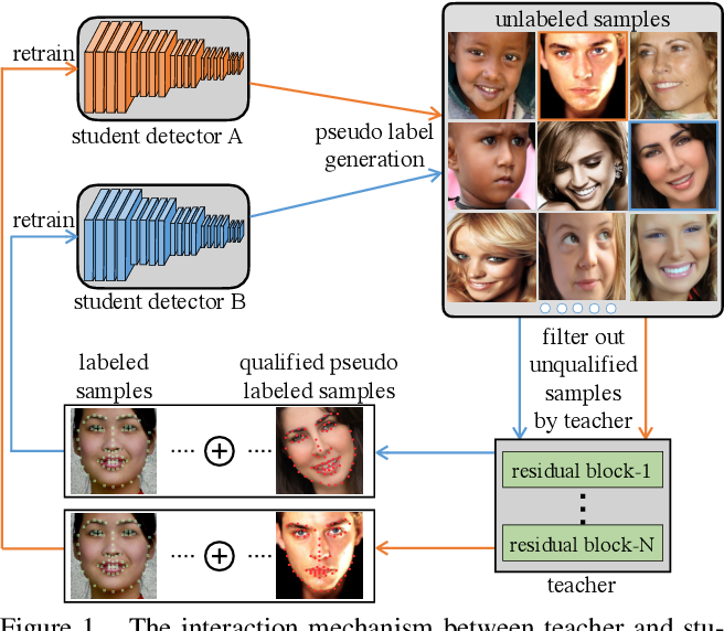 Figure 1 for Teacher Supervises Students How to Learn From Partially Labeled Images for Facial Landmark Detection