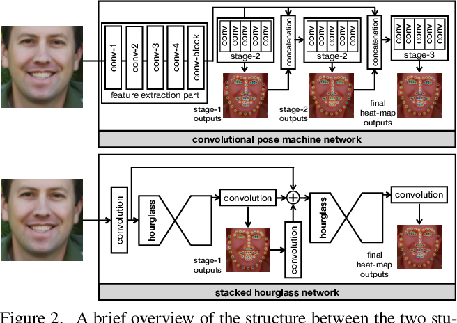 Figure 3 for Teacher Supervises Students How to Learn From Partially Labeled Images for Facial Landmark Detection