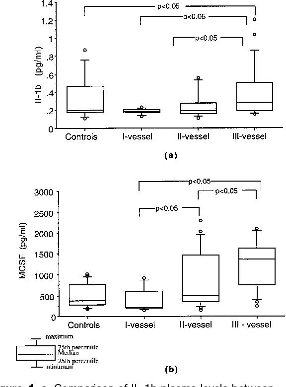 Figure 1 from Increased proinflammatory cytokines in