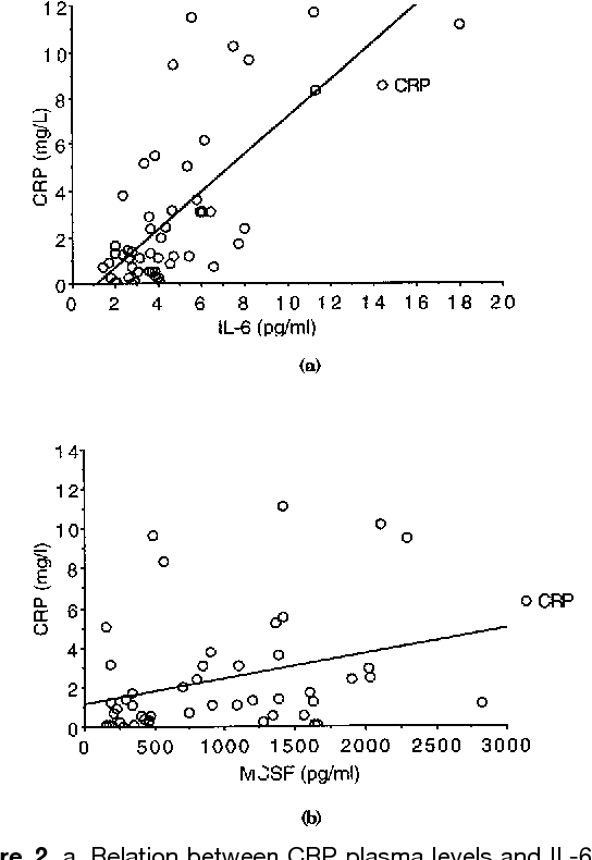 Figure 2 from Increased proinflammatory cytokines in patients with