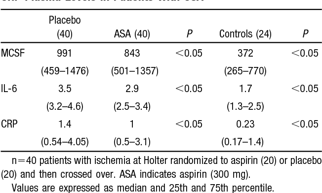 Table 3 from Increased proinflammatory cytokines in patients with
