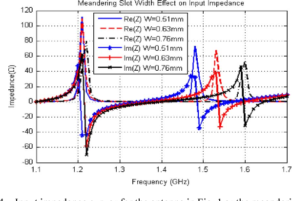 Figure 4 from A Compact Dual-Band GPS Antenna Design - Semantic Scholar