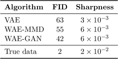 Figure 2 for Wasserstein Auto-Encoders