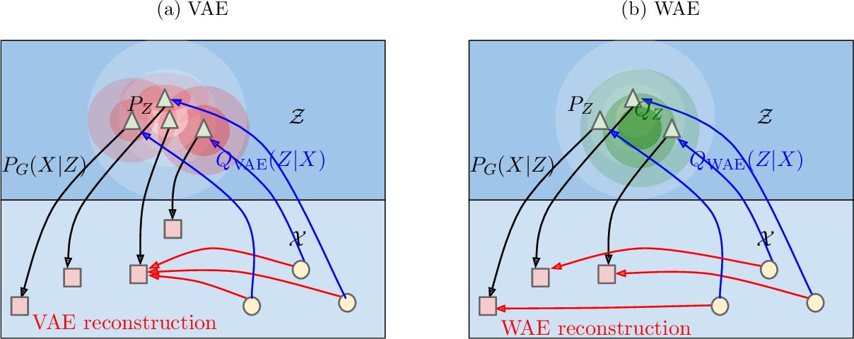 Figure 1 for Wasserstein Auto-Encoders