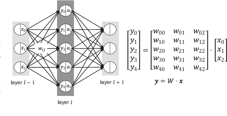 Figure 1 for BiQGEMM: Matrix Multiplication with Lookup Table For Binary-Coding-based Quantized DNNs
