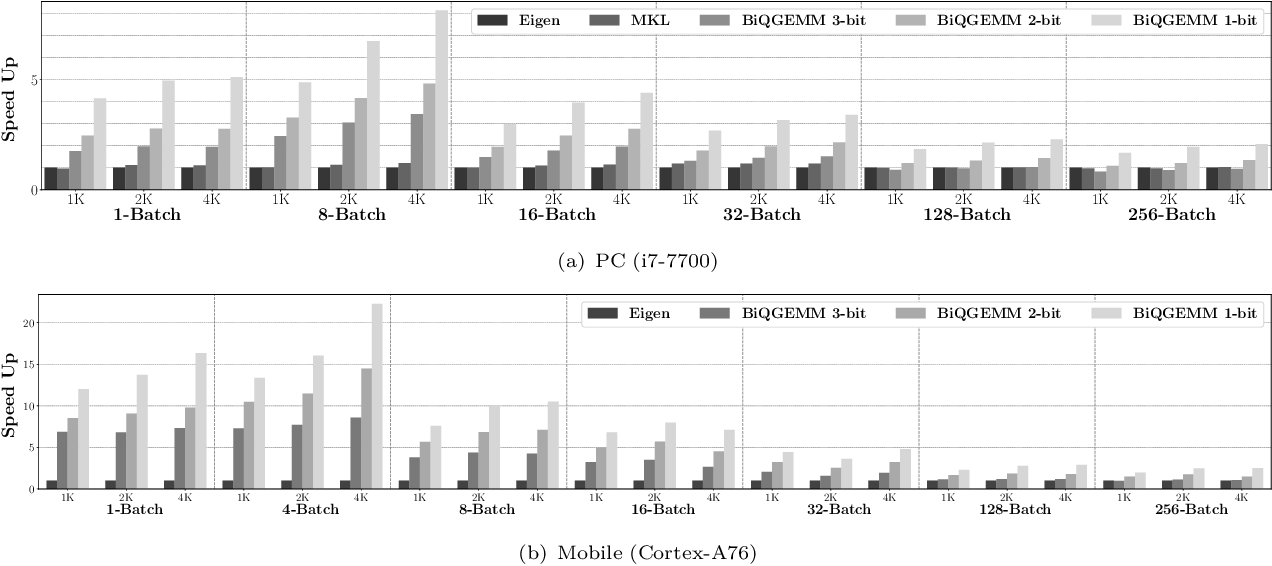Figure 2 for BiQGEMM: Matrix Multiplication with Lookup Table For Binary-Coding-based Quantized DNNs