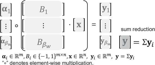 Figure 3 for BiQGEMM: Matrix Multiplication with Lookup Table For Binary-Coding-based Quantized DNNs