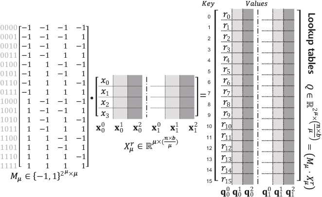 Figure 4 for BiQGEMM: Matrix Multiplication with Lookup Table For Binary-Coding-based Quantized DNNs