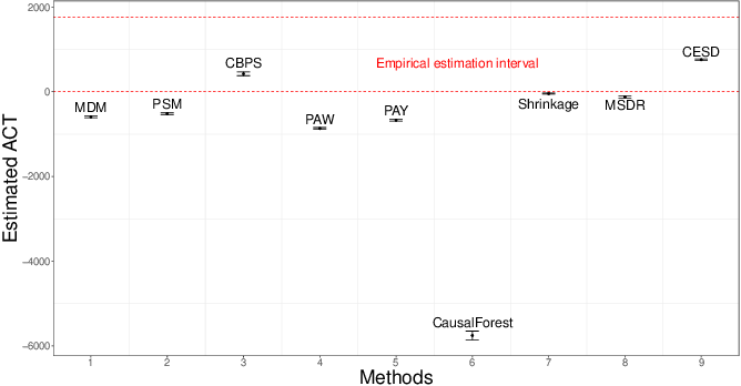 Figure 4 for Sufficient Dimension Reduction for Average Causal Effect Estimation