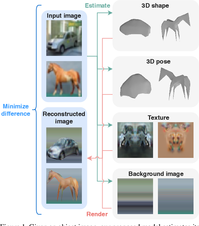 Figure 1 for Self-supervised Learning of 3D Objects from Natural Images