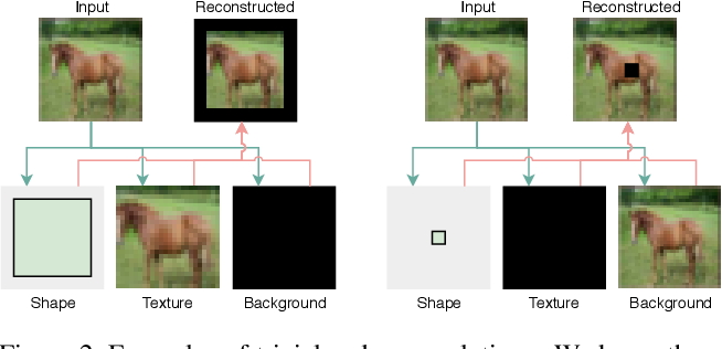 Figure 3 for Self-supervised Learning of 3D Objects from Natural Images