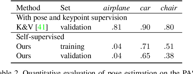 Figure 4 for Self-supervised Learning of 3D Objects from Natural Images