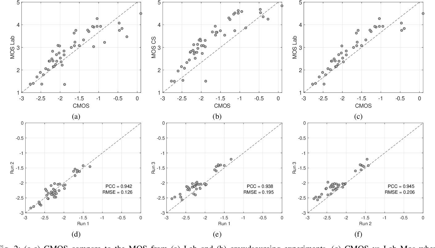 Figure 2 for Speech Quality Assessment in Crowdsourcing: Comparison Category Rating Method