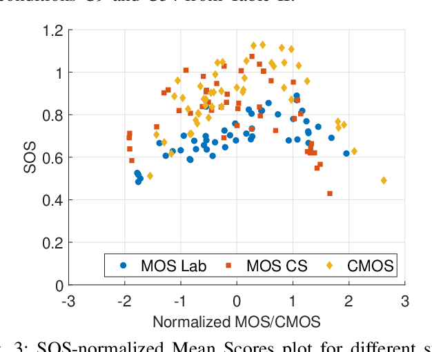 Figure 3 for Speech Quality Assessment in Crowdsourcing: Comparison Category Rating Method